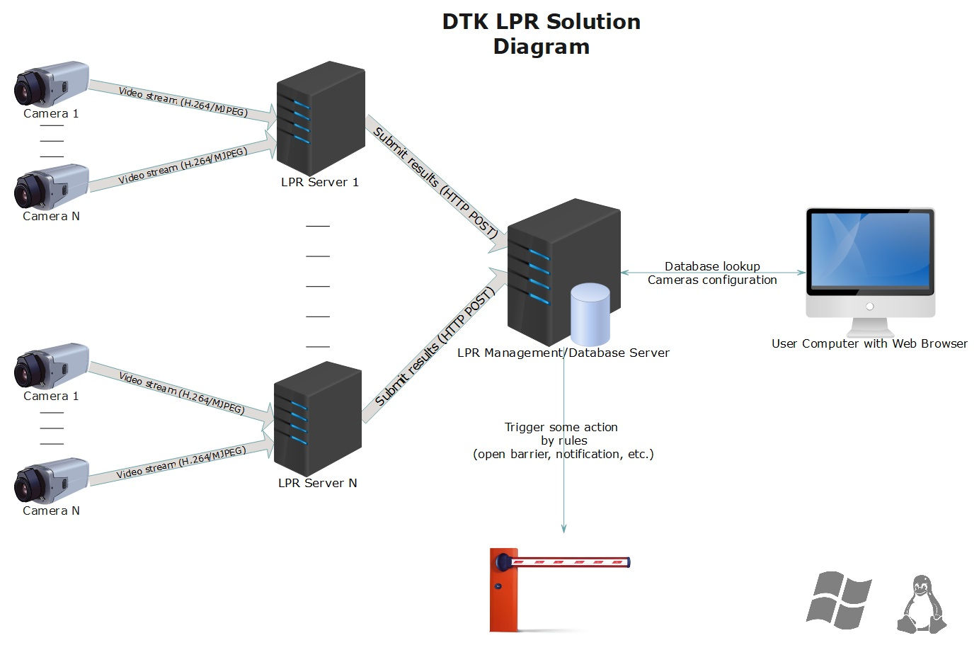 DTK ANPR/LPR Solution Diagram